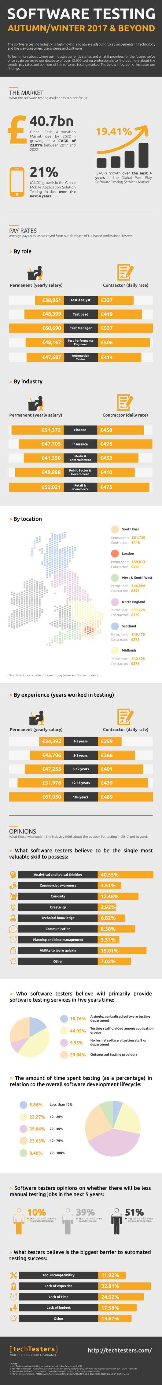 techTesters-Autumn-Winter-17-Infographic